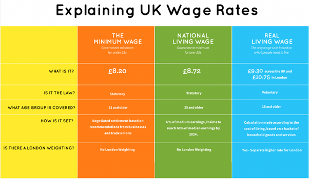 (Source -The Living Wage Foundation)